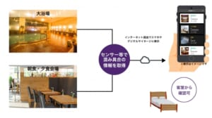 VACAN for Hotelの仕組み