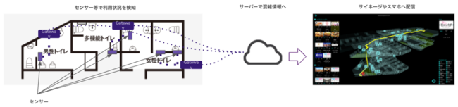 羽田イノベーションシティのトイレ等の空き情報配信の仕組み